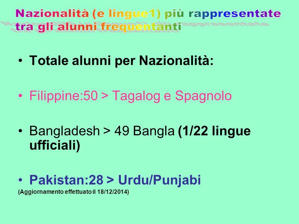 Totale alunni per Nazionalità: Filippine:50 > Tagalog e Spagnolo