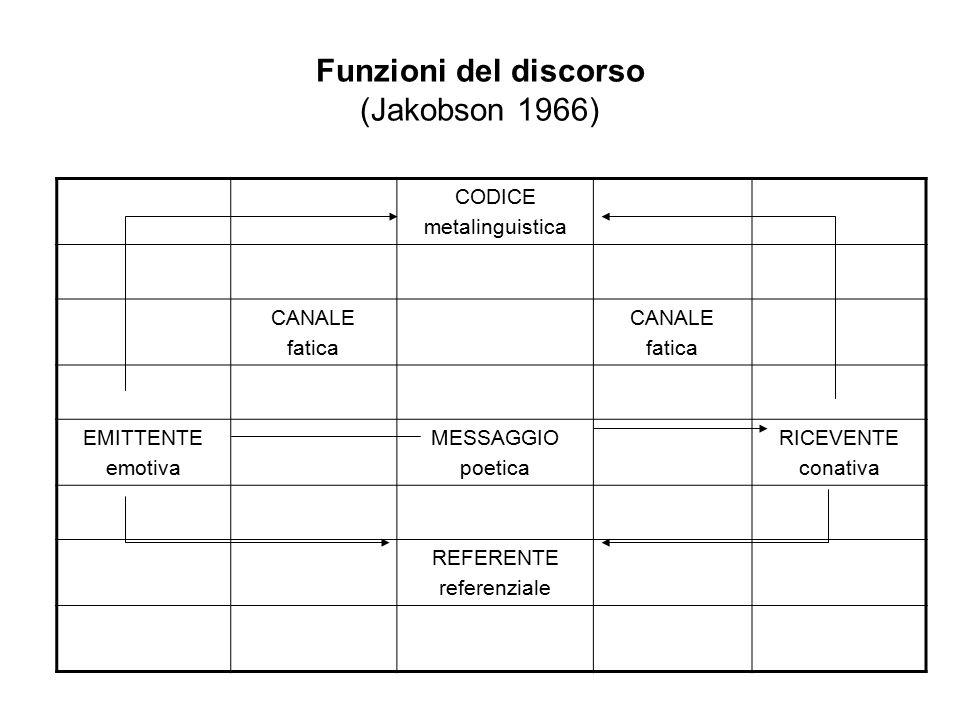 Funzioni del discorso (Jakobson 1966)