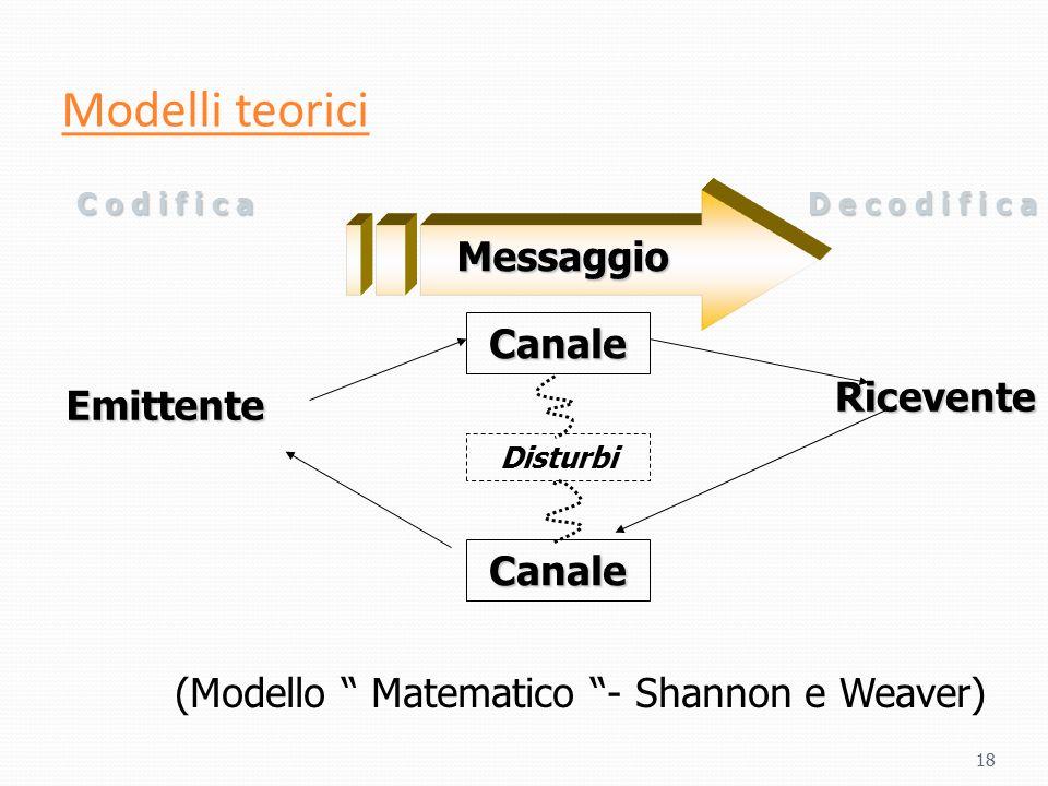 Modelli teorici Messaggio Ricevente Emittente Canale Canale