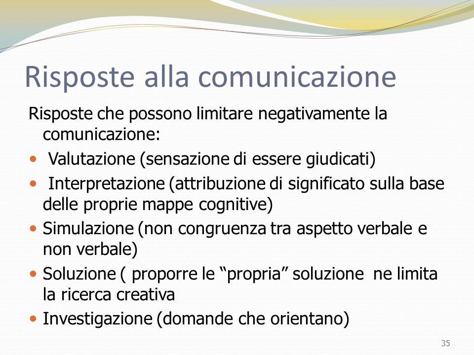 Risposte alla comunicazione