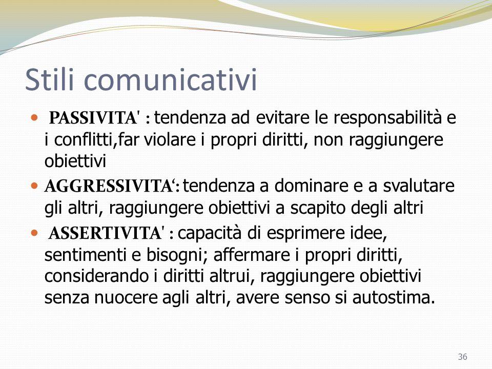 Stili comunicativi PASSIVITA : tendenza ad evitare le responsabilità e i conflitti,far violare i propri diritti, non raggiungere obiettivi.