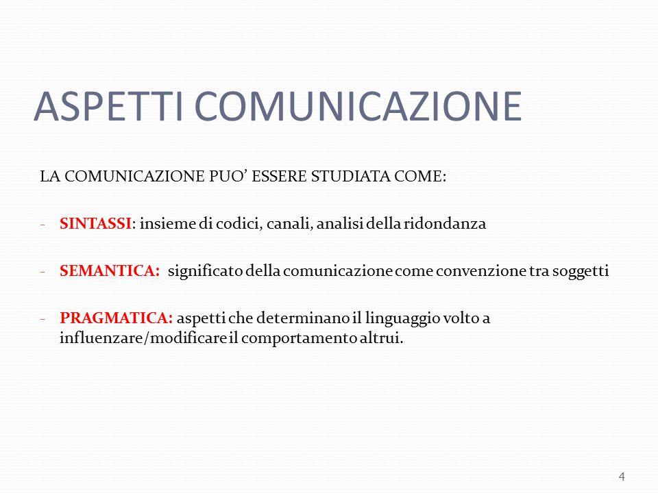 ASPETTI COMUNICAZIONE