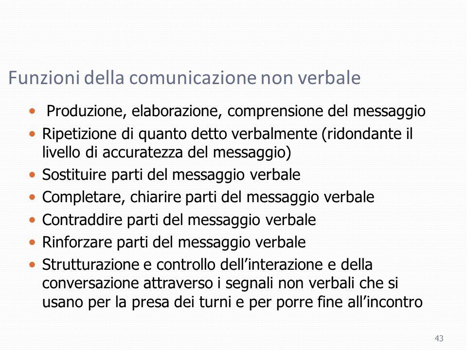 Funzioni della comunicazione non verbale