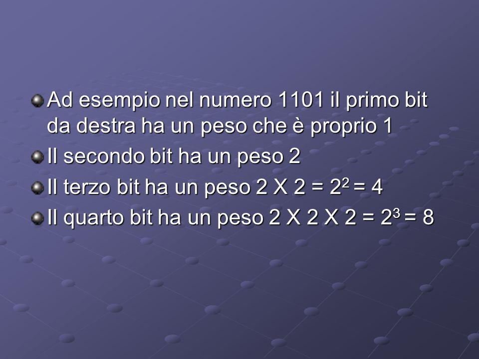 Ad esempio nel numero 1101 il primo bit da destra ha un peso che è proprio 1