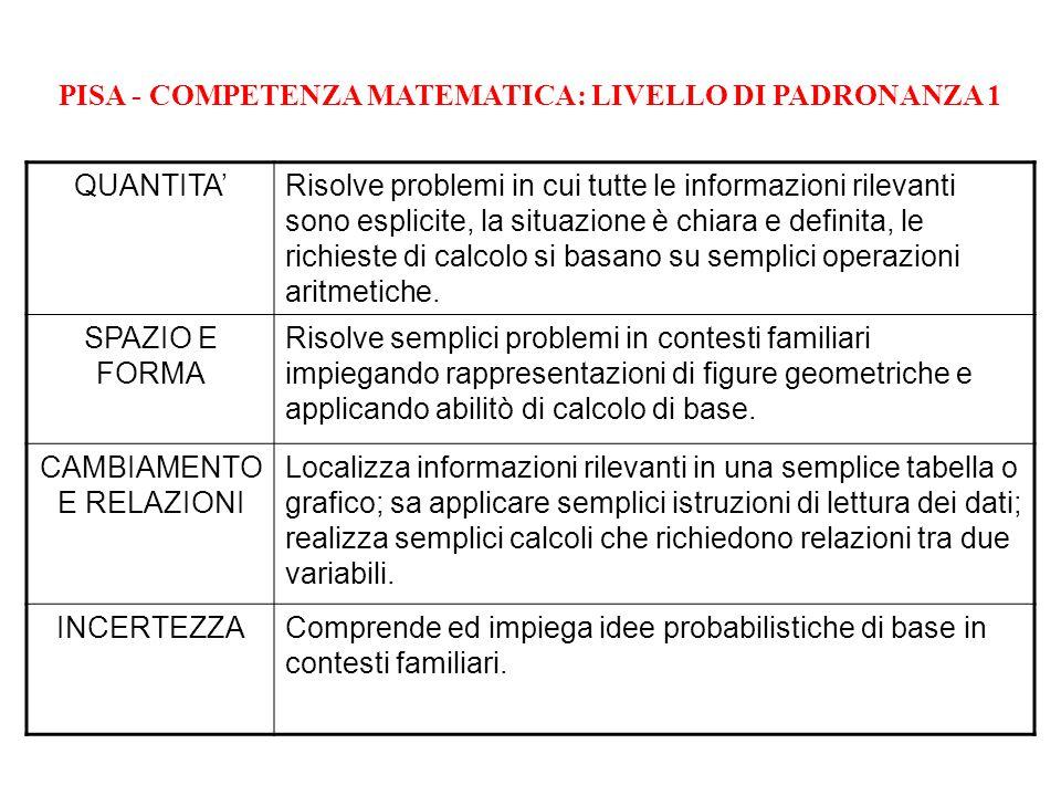 PISA - COMPETENZA MATEMATICA: LIVELLO DI PADRONANZA 1