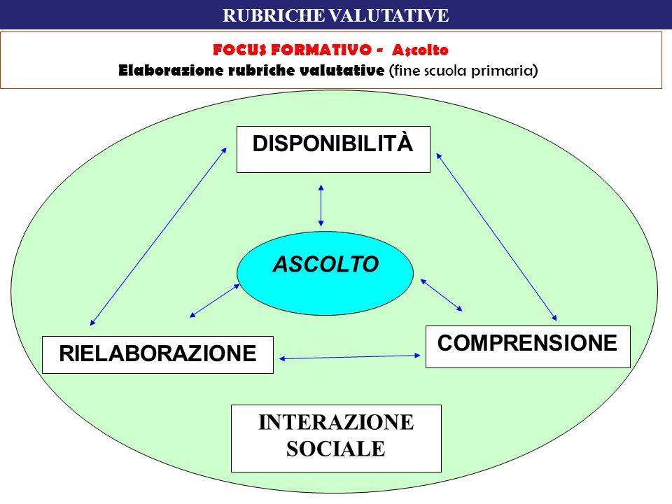 DISPONIBILITÀ ASCOLTO COMPRENSIONE RIELABORAZIONE INTERAZIONE SOCIALE