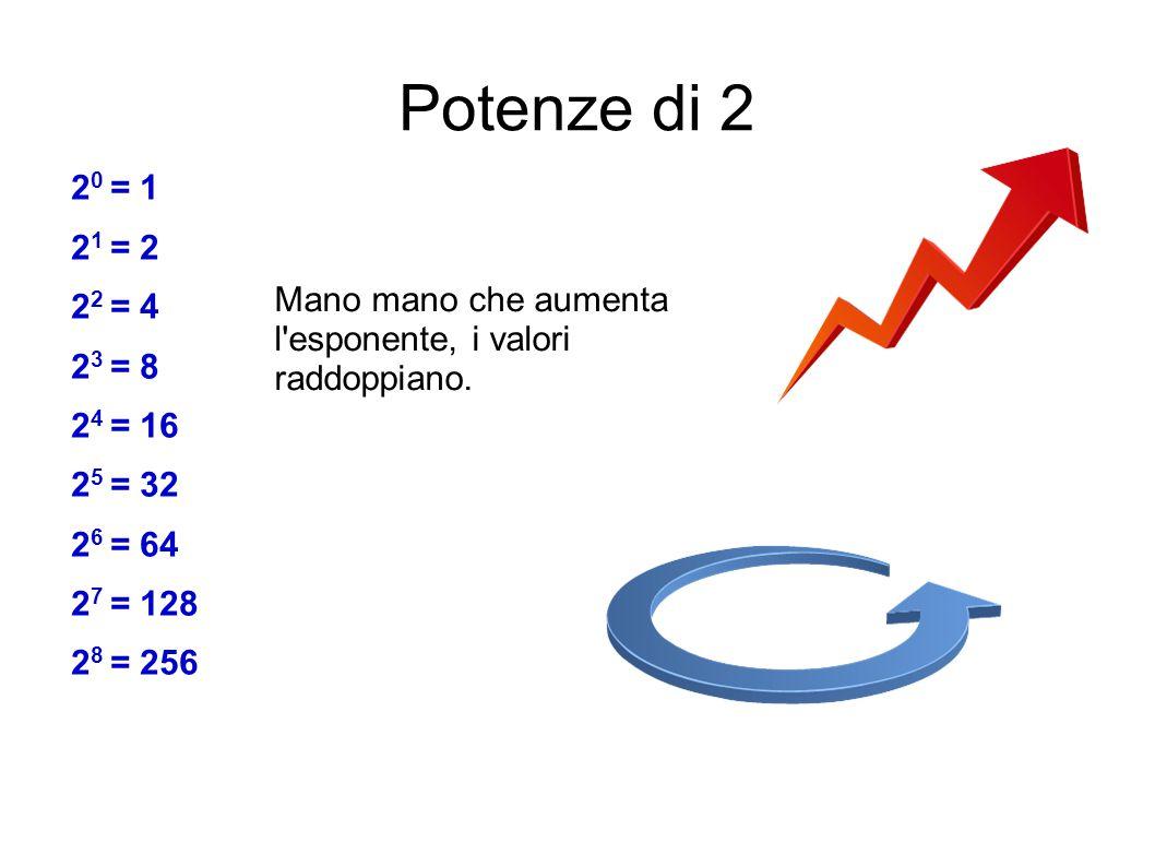 Potenze di 2 20 = 1. 21 = 2. 22 = 4. 23 = 8. 24 = 16. 25 = 32. 26 = 64. 27 = 128. 28 = 256.