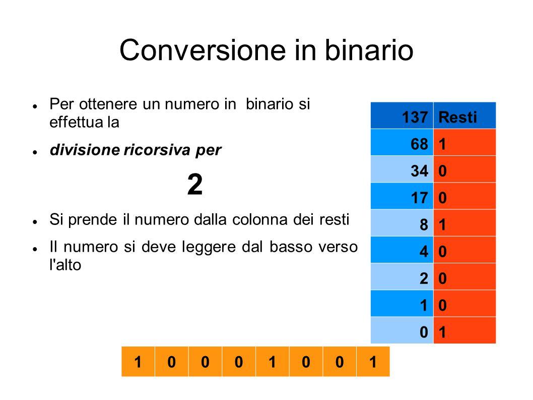 Conversione in binario