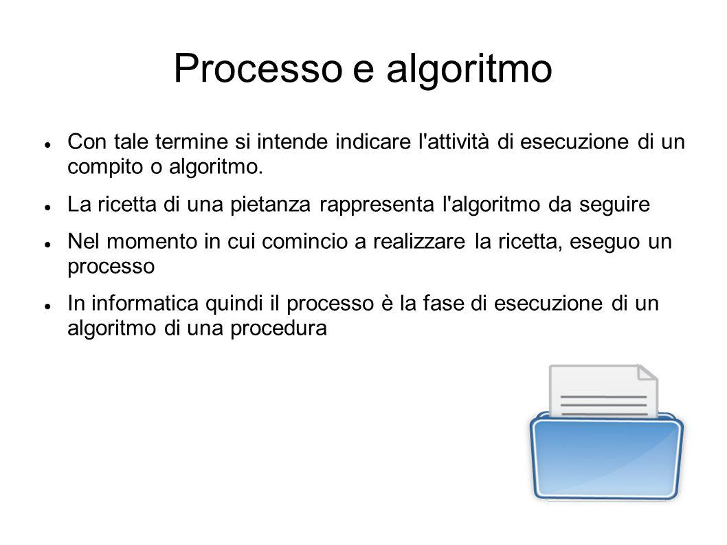 Processo e algoritmo Con tale termine si intende indicare l attività di esecuzione di un compito o algoritmo.