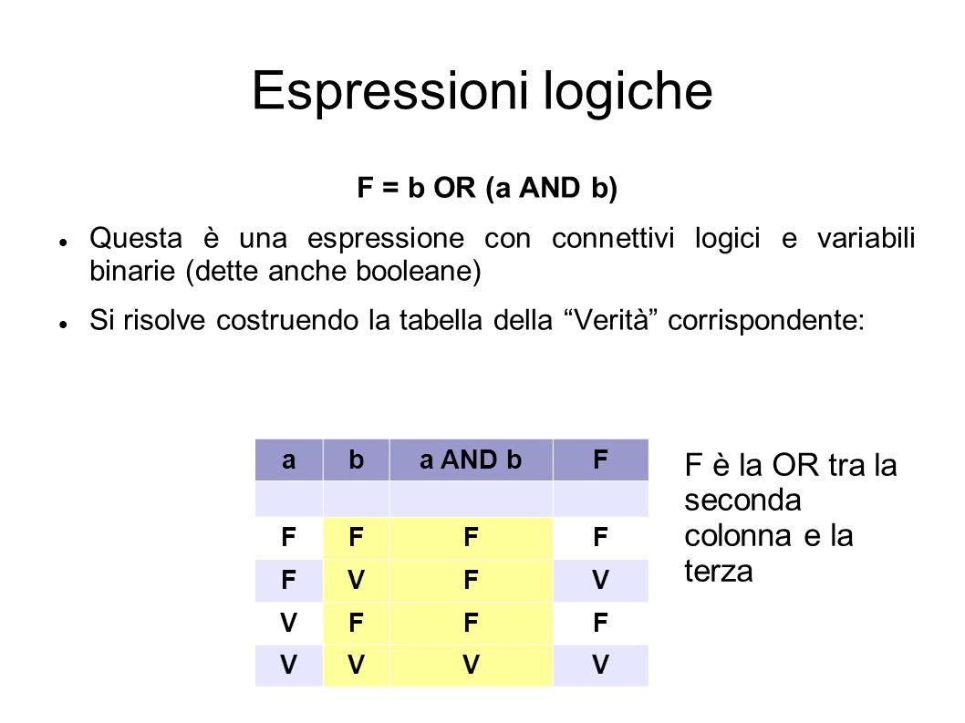 Espressioni logiche F è la OR tra la seconda colonna e la terza