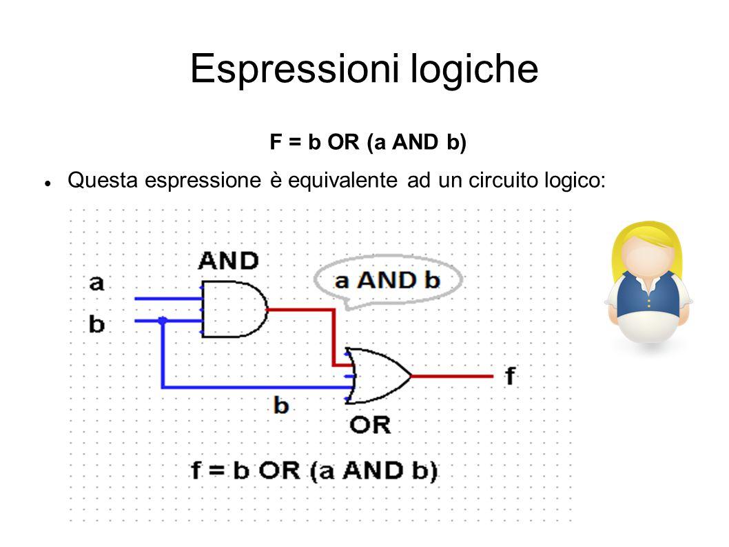 Espressioni logiche F = b OR (a AND b)