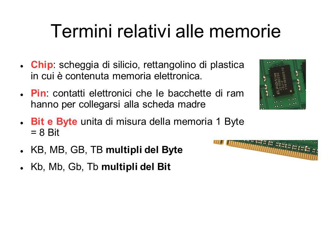 Termini relativi alle memorie