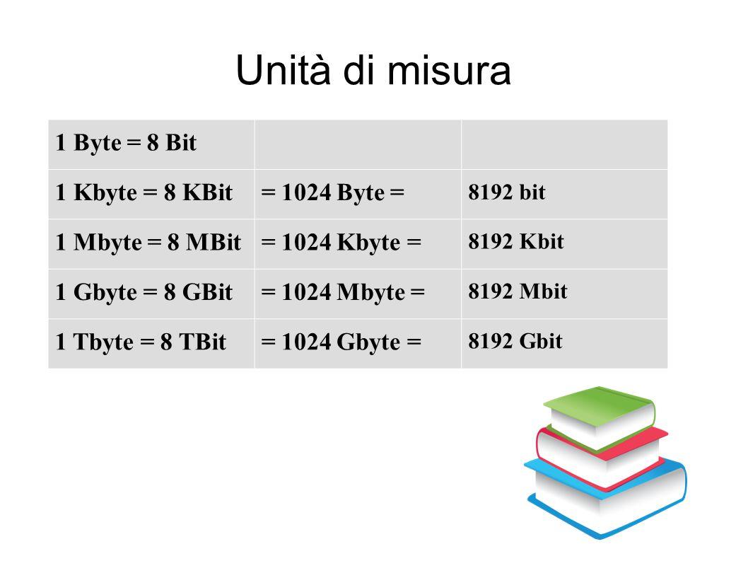Unità di misura 1 Byte = 8 Bit 1 Kbyte = 8 KBit = 1024 Byte =