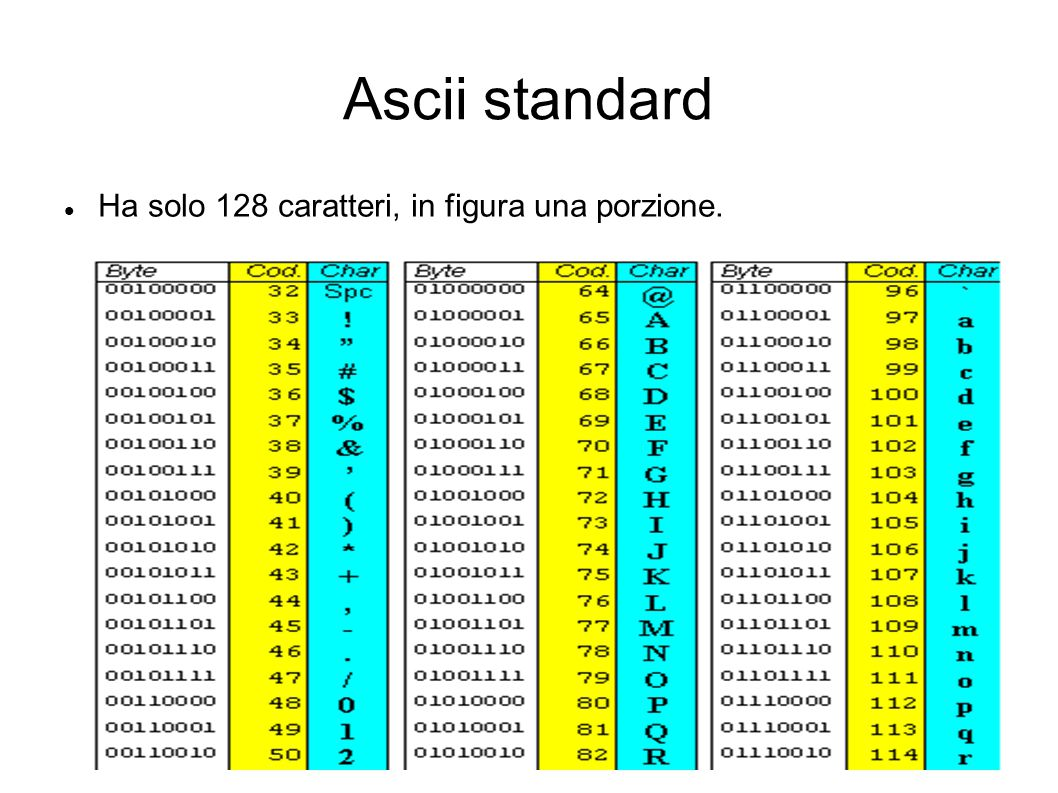 Ascii standard Ha solo 128 caratteri, in figura una porzione.