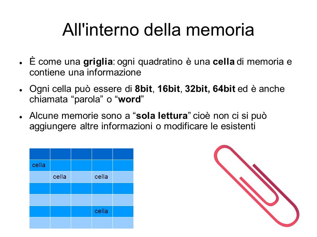 All interno della memoria
