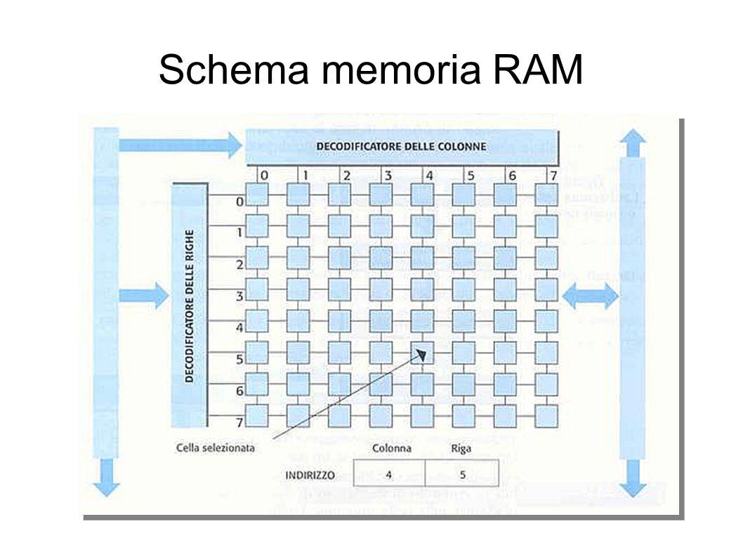Schema memoria RAM