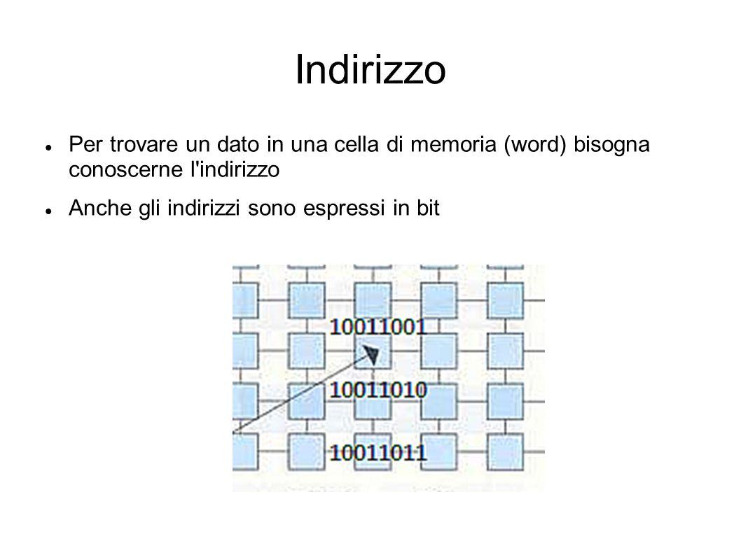 Indirizzo Per trovare un dato in una cella di memoria (word) bisogna conoscerne l indirizzo.