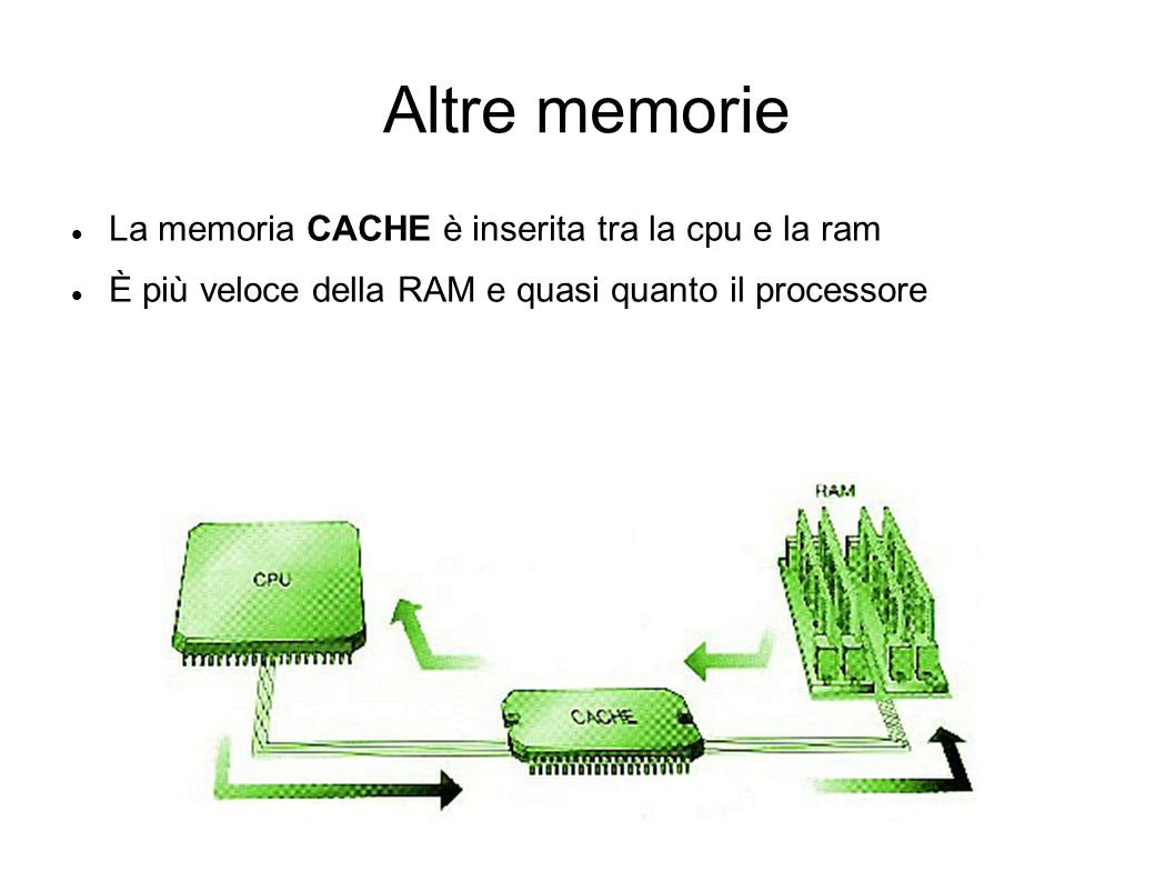 Altre memorie La memoria CACHE è inserita tra la cpu e la ram