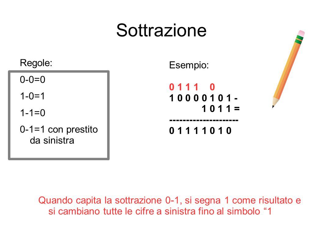 Sottrazione Regole: Esempio: 0-0=0 0 1 1 1 0 1-0=1 1 0 0 0 0 1 0 1 -