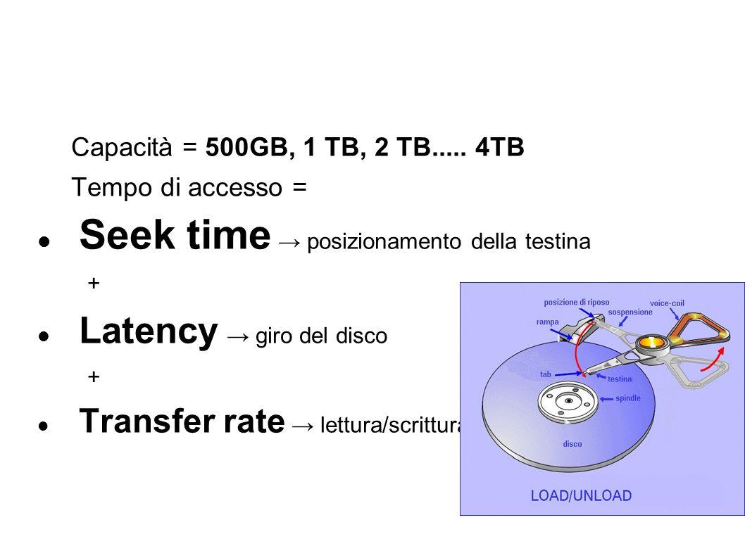 Seek time → posizionamento della testina