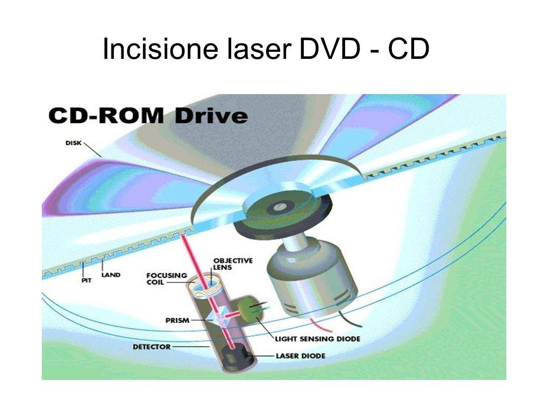 Incisione laser DVD - CD