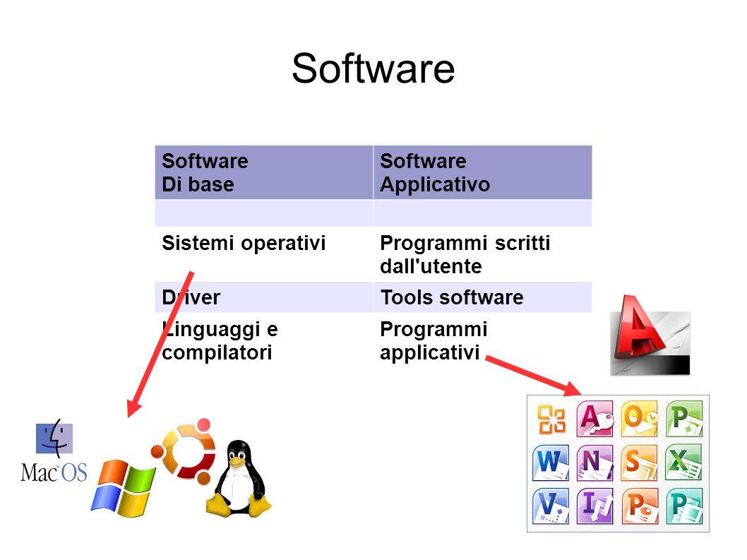 Software Software Di base Applicativo Sistemi operativi