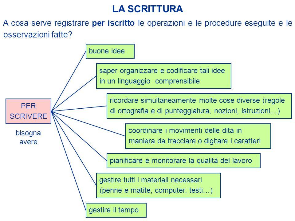 LA SCRITTURA A cosa serve registrare per iscritto le operazioni e le procedure eseguite e le osservazioni fatte