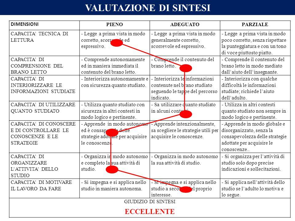 VALUTAZIONE DI SINTESI