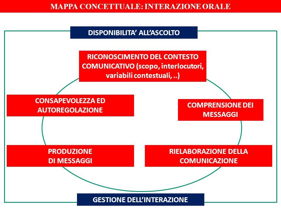 MAPPA CONCETTUALE: INTERAZIONE ORALE