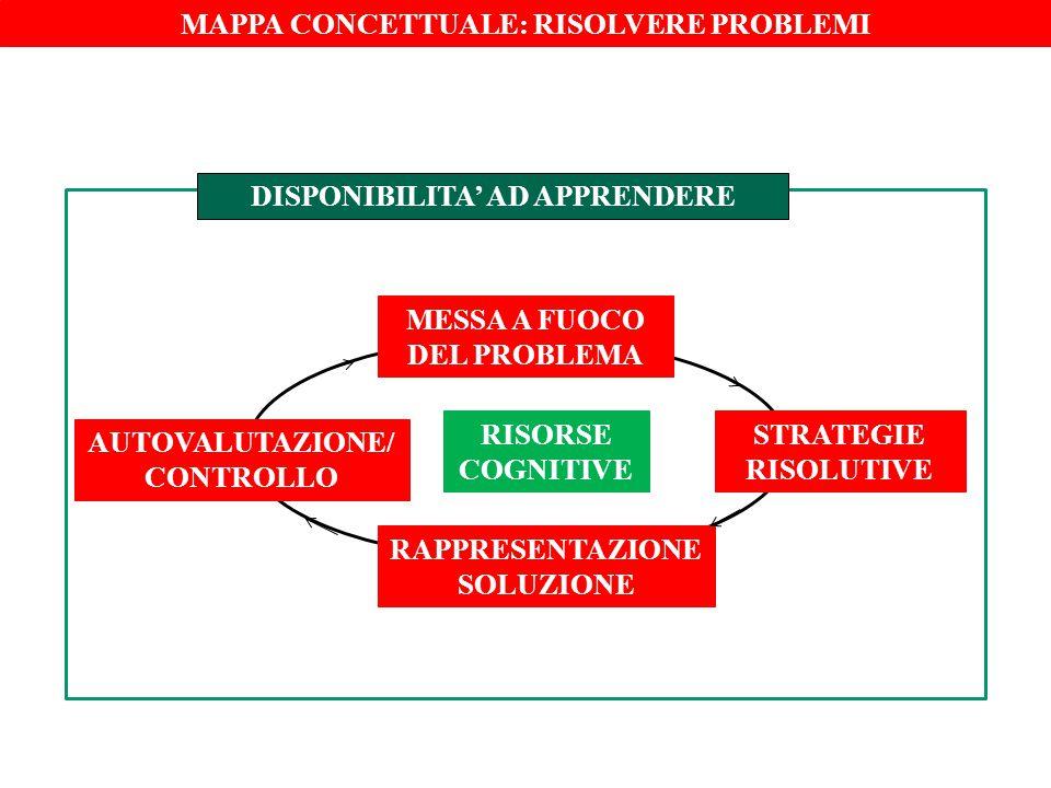 MAPPA CONCETTUALE: RISOLVERE PROBLEMI