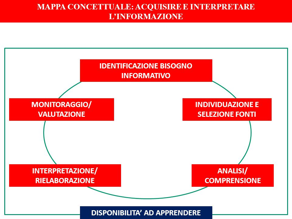 MAPPA CONCETTUALE: ACQUISIRE E INTERPRETARE L'INFORMAZIONE
