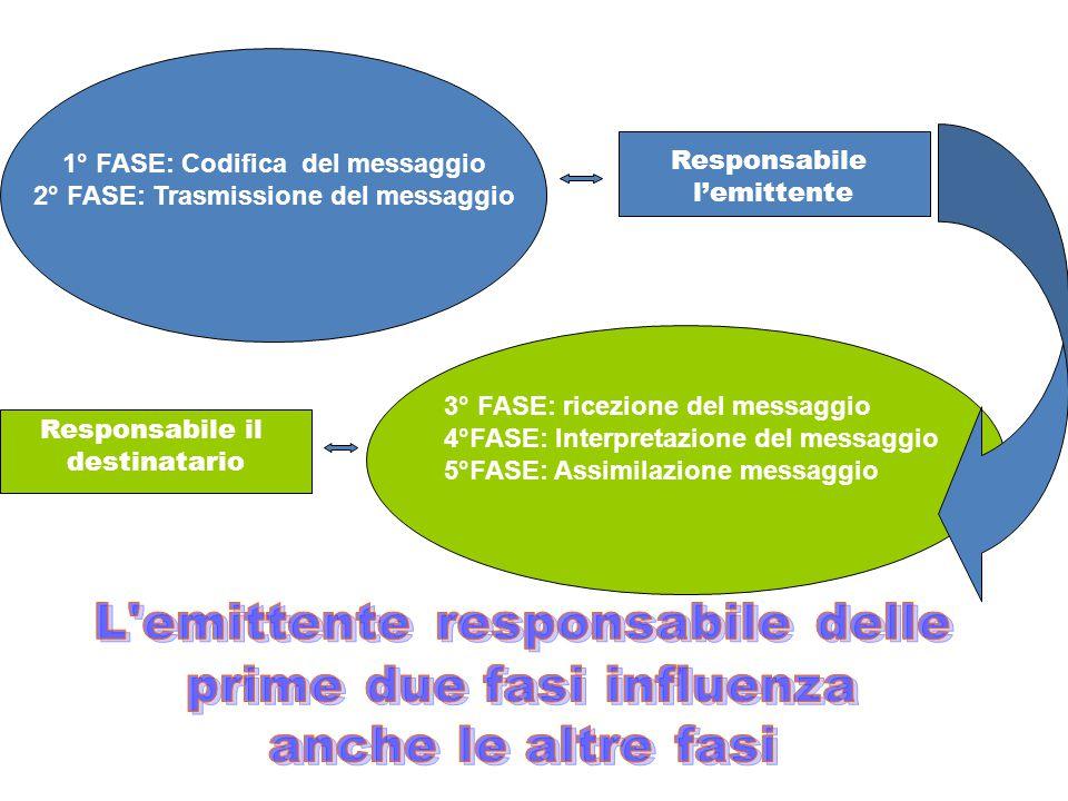 1° FASE: Codifica del messaggio 2° FASE: Trasmissione del messaggio