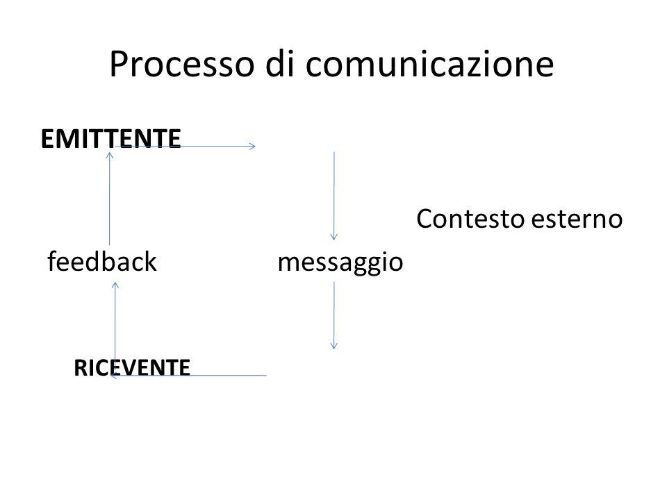 Processo di comunicazione