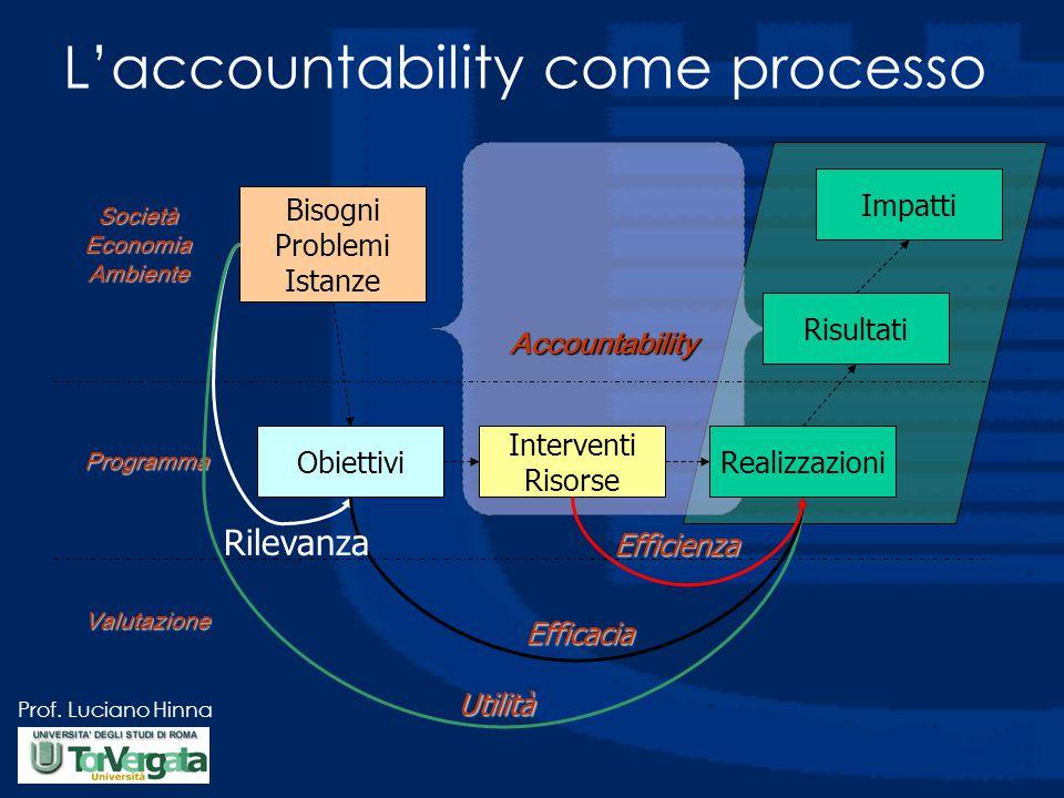 L'accountability come processo