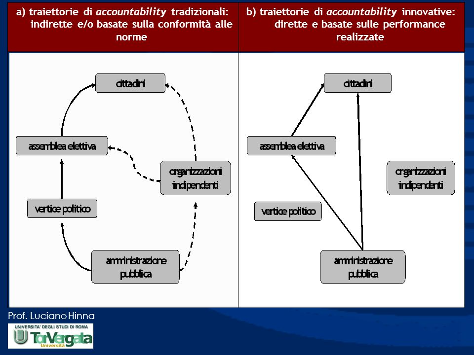 a) traiettorie di accountability tradizionali: indirette e/o basate sulla conformità alle norme