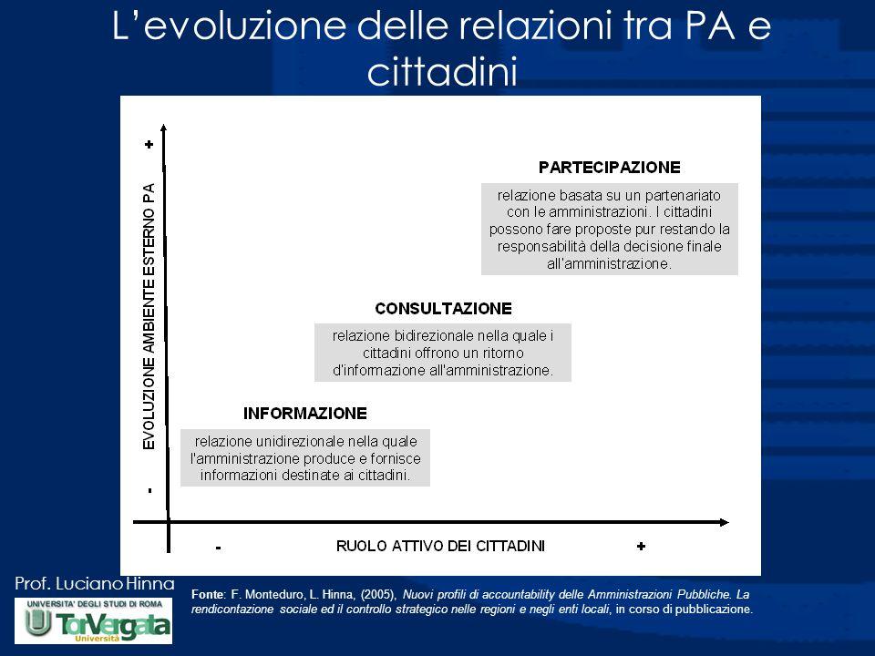 L'evoluzione delle relazioni tra PA e cittadini