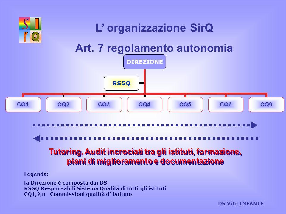 L' organizzazione SirQ Art. 7 regolamento autonomia