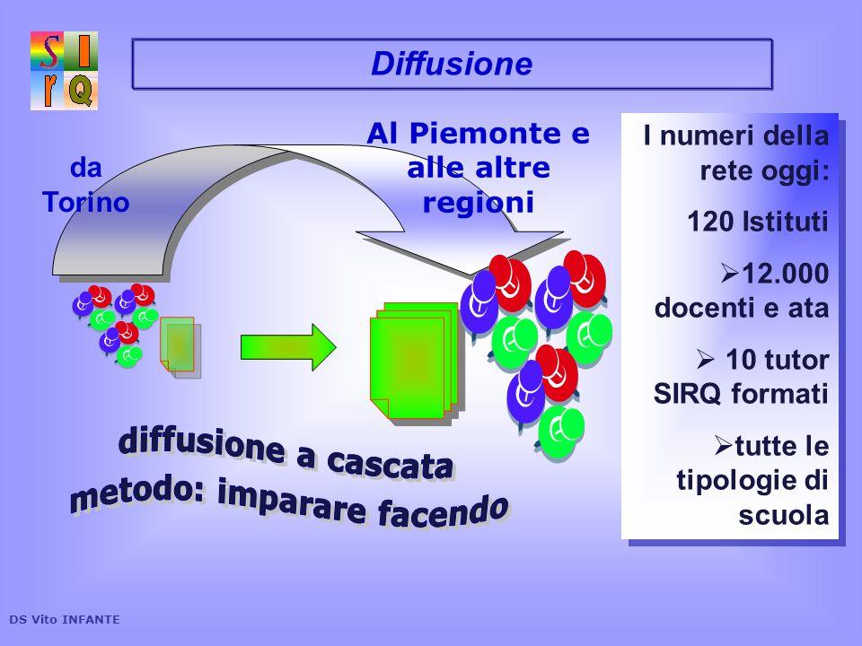 Al Piemonte e alle altre regioni metodo: imparare facendo