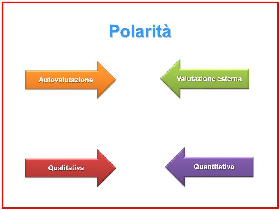Polarità Valutazione esterna Autovalutazione Quantitativa Qualitativa