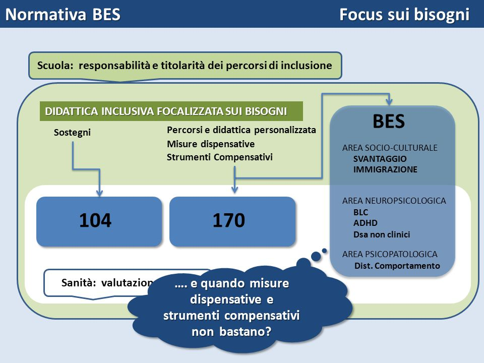 BES 104 170 Normativa BES Focus sui bisogni