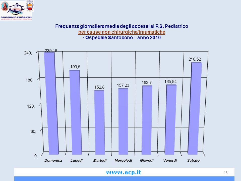Frequenza giornaliera media degli accessi al P.S. Pediatrico