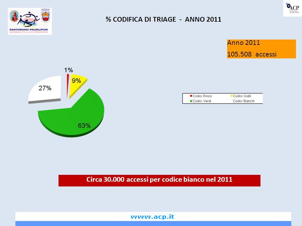 % CODIFICA DI TRIAGE - ANNO 2011
