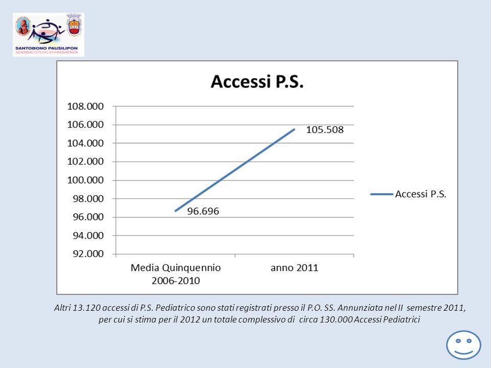 Altri 13.120 accessi di P.S. Pediatrico sono stati registrati presso il P.O.
