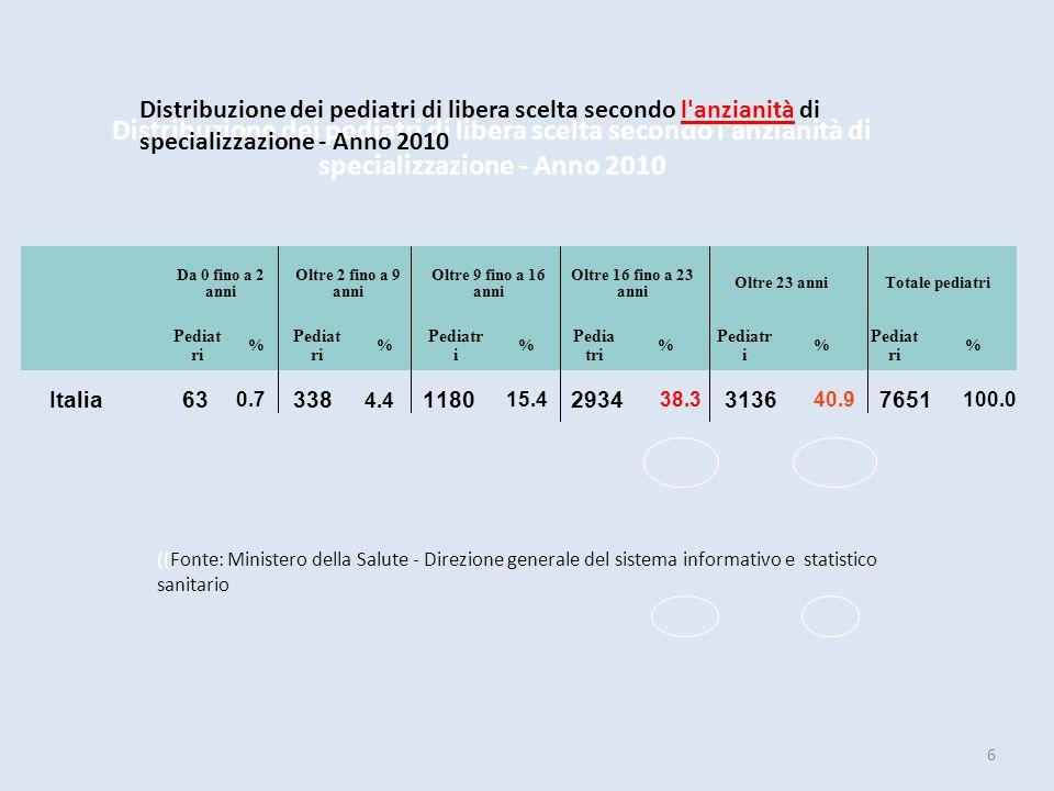 Distribuzione dei pediatri di libera scelta secondo l anzianità di specializzazione - Anno 2010