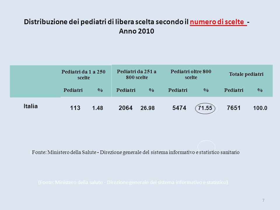 Distribuzione dei pediatri di libera scelta secondo il numero di scelte - Anno 2010