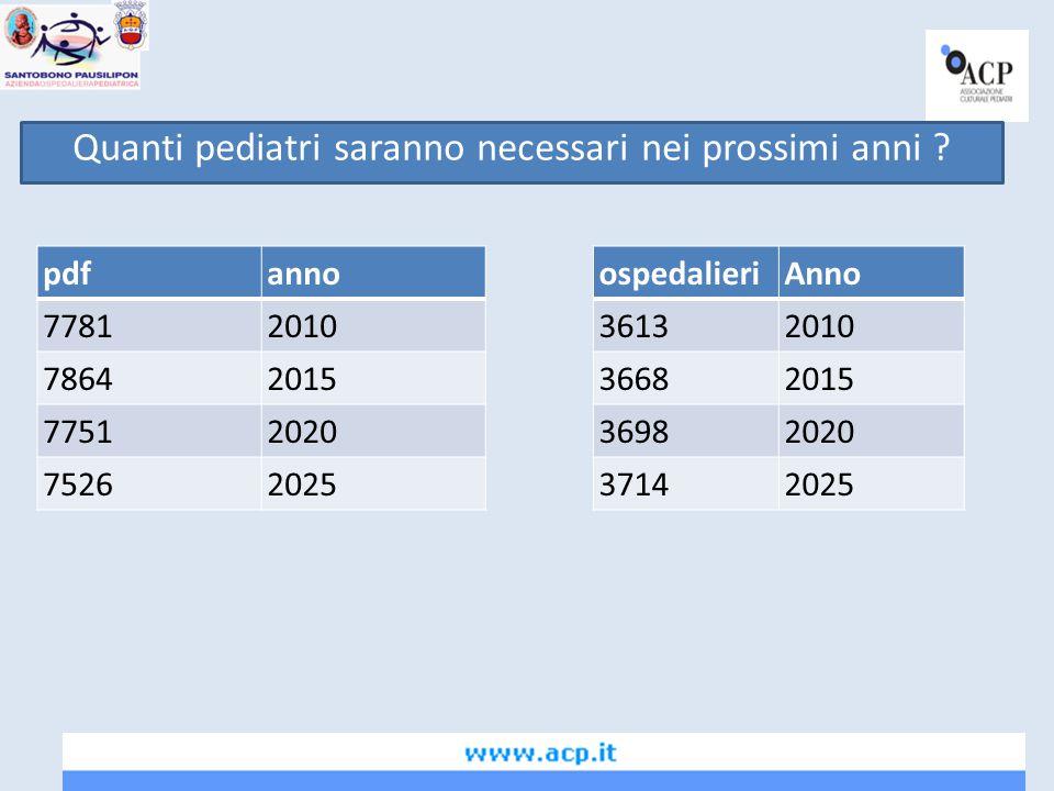 Quanti pediatri saranno necessari nei prossimi anni