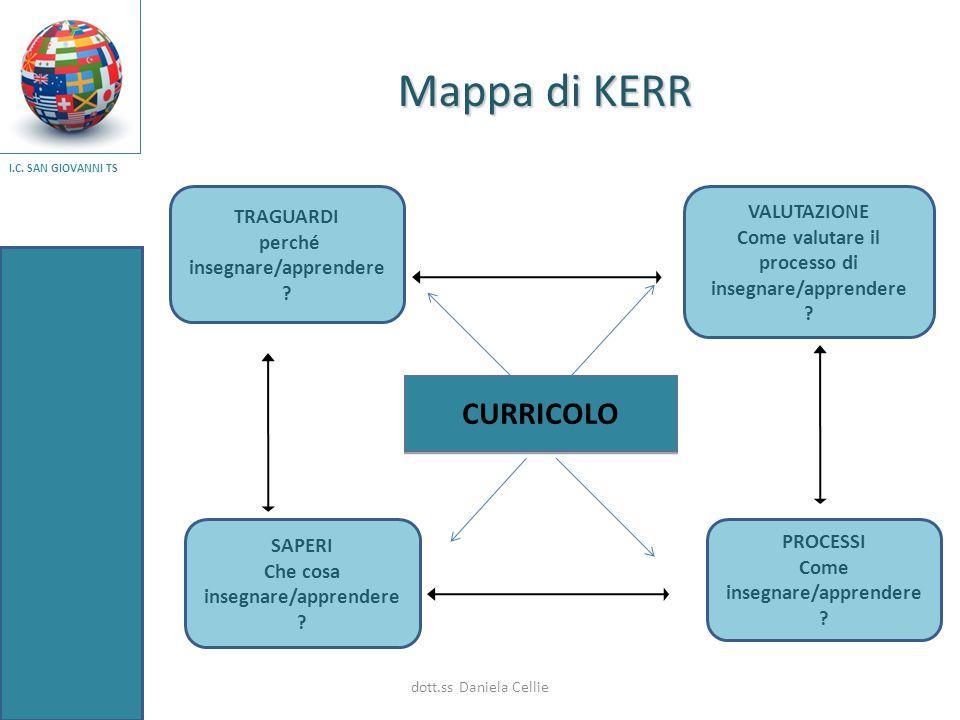 Mappa di KERR CURRICOLO TRAGUARDI VALUTAZIONE