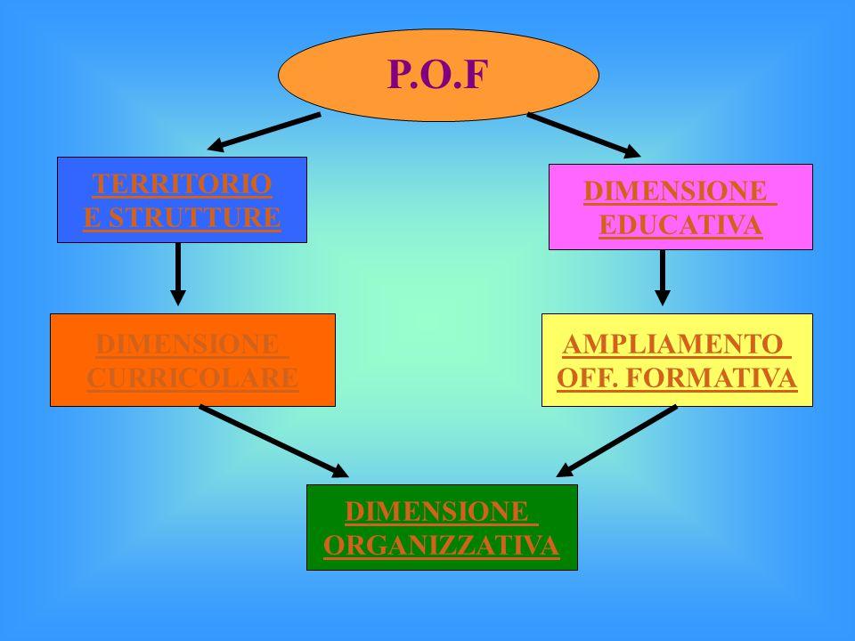 P.O.F TERRITORIO E STRUTTURE DIMENSIONE EDUCATIVA DIMENSIONE