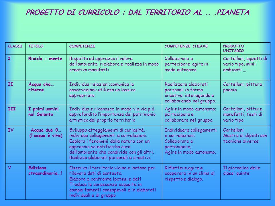 PROGETTO DI CURRICOLO : DAL TERRITORIO AL .. .PIANETA