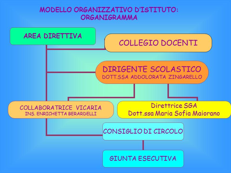 MODELLO ORGANIZZATIVO D'ISTITUTO: ORGANIGRAMMA